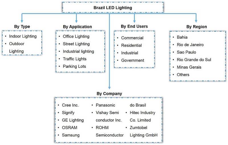 Brazil LED Lighting Market Segmentation