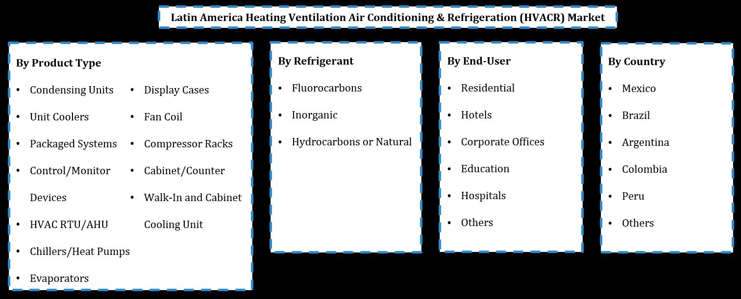 Latin America Heating Ventilation Air Conditioning & Refrigeration (HVACR) Market Segmentation