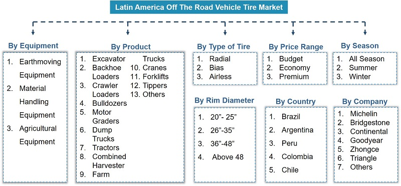 Latin America Off the Road (OTR) Tire Market Segmentation