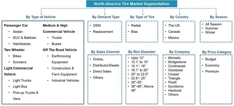 Latin America Tire Market Segmentation