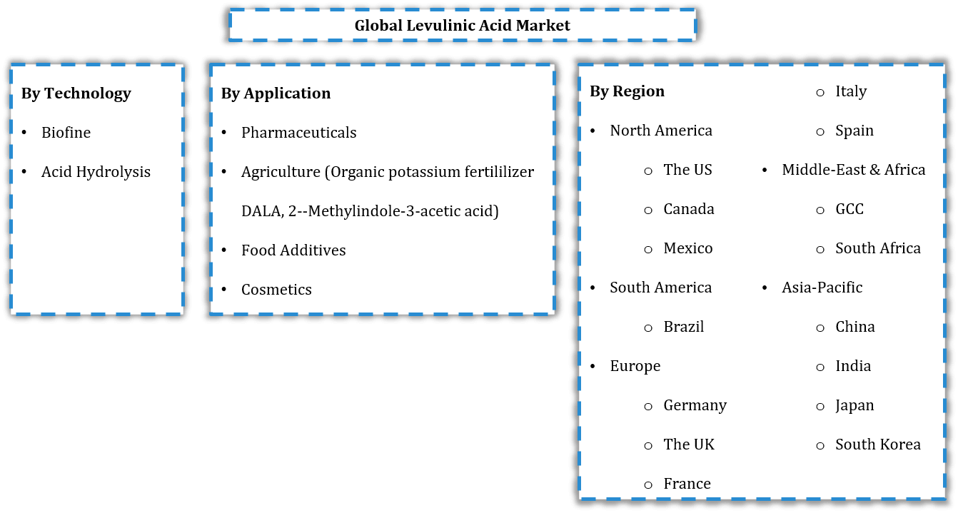 Global Levulinic Acid Market Segmentation