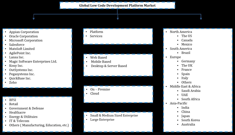 Global Low Code Development Platform Market Segmentation