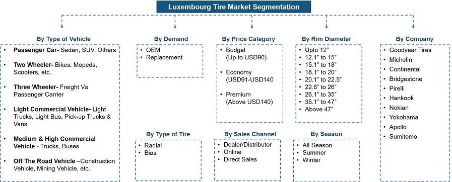 Luxembourg Tire Market Segmentation