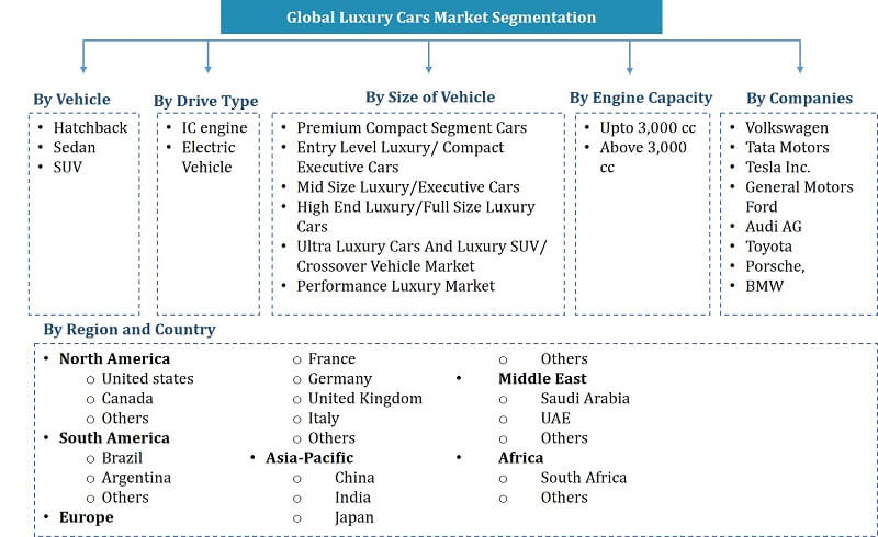 Global Luxury Cars Market Segmentation