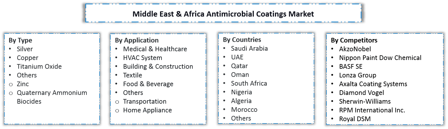 Middle East & Africa Antimicrobial Coatings Market Segmentation