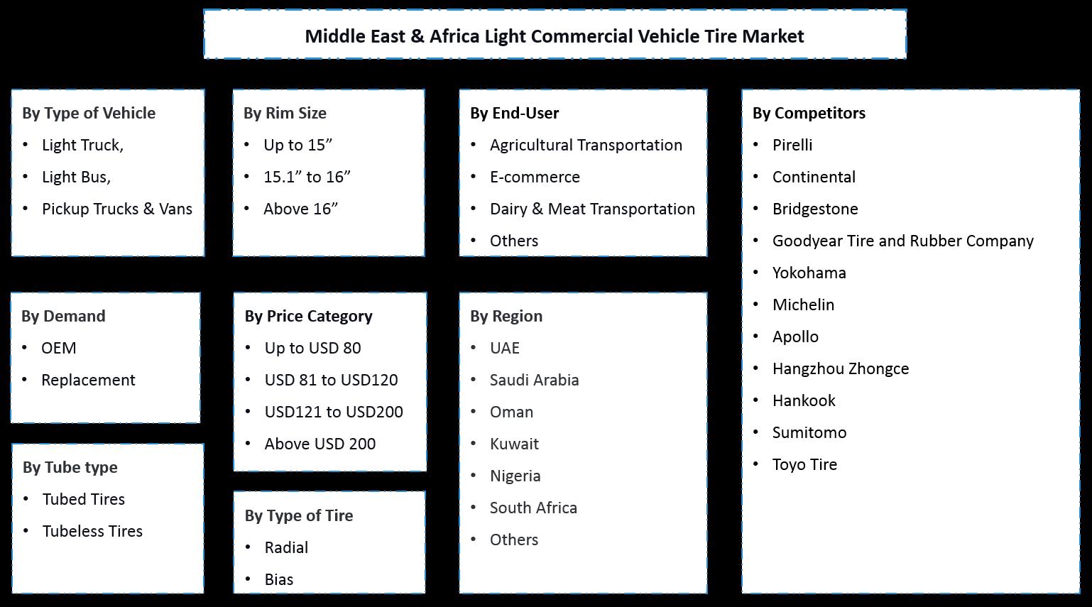 Middle East & Africa Light Commercial Vehicle Tire Market Segmentation