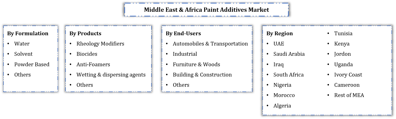 MEA Paint Additives Market Research Report: Forecast (2021-2026)
