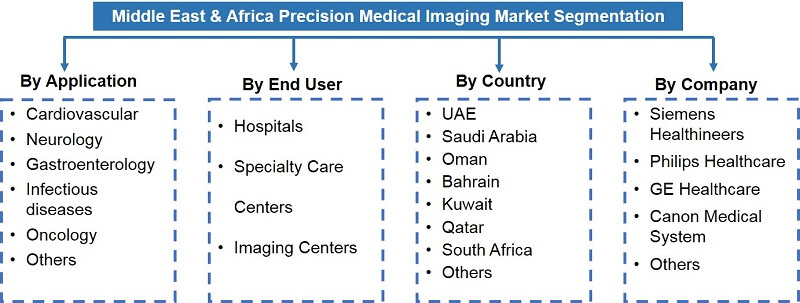 Middle East Africa Precision Medical Imaging Market Segmentation