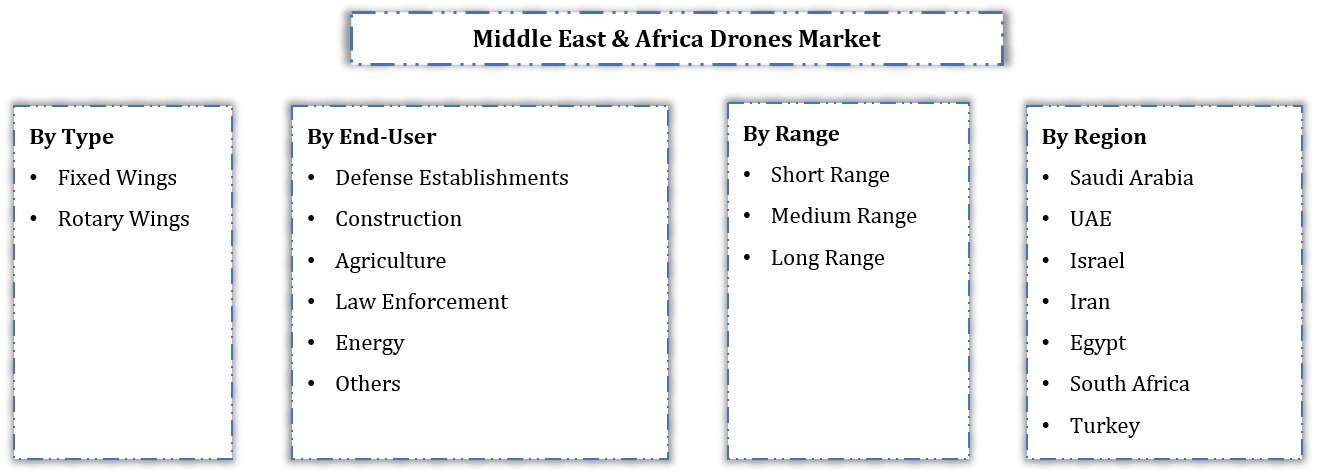 Middle East & Africa Drone Market Segmentation