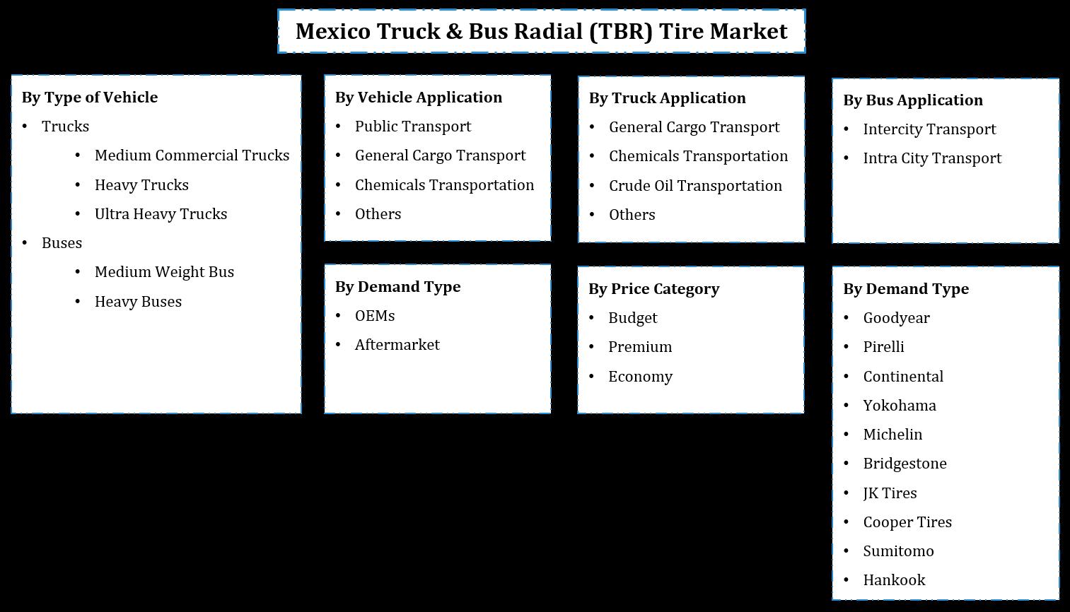 Mexico Truck & Bus Radial Tire Market Segmentation