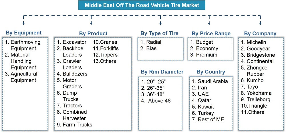 Middle East Off the Road (OTR) Tire Market Segmentation