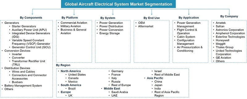 Global Aircraft Gearbox Market Segmentation