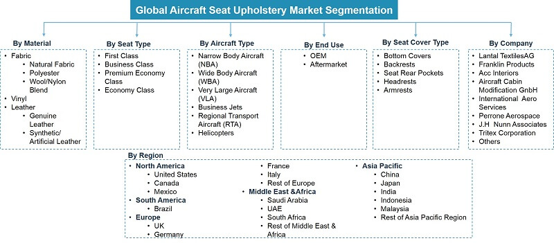 Global Aircraft Seat Upholstery Market Segmentation