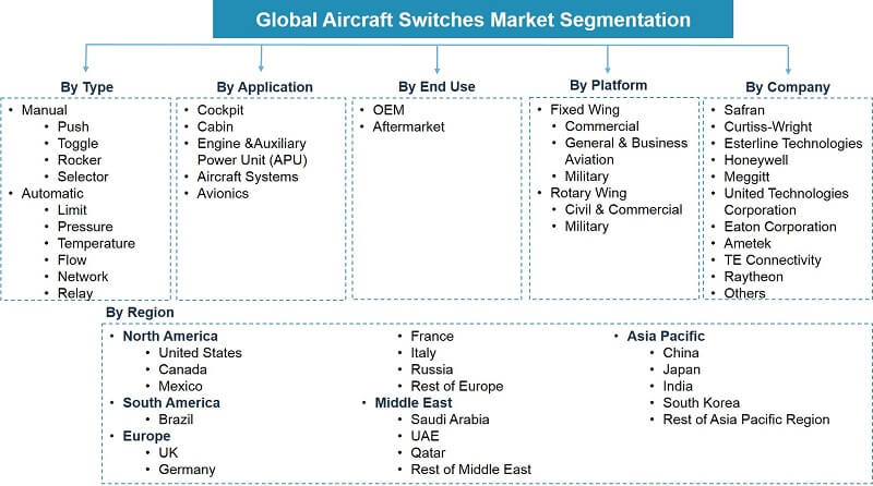 Global Aircraft Switches Market Segmentation