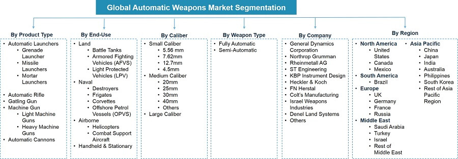 Global Automatic Weapon Market Segmentation