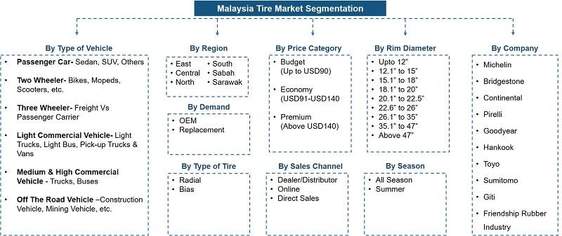 Malaysia Tire Market Segmentation