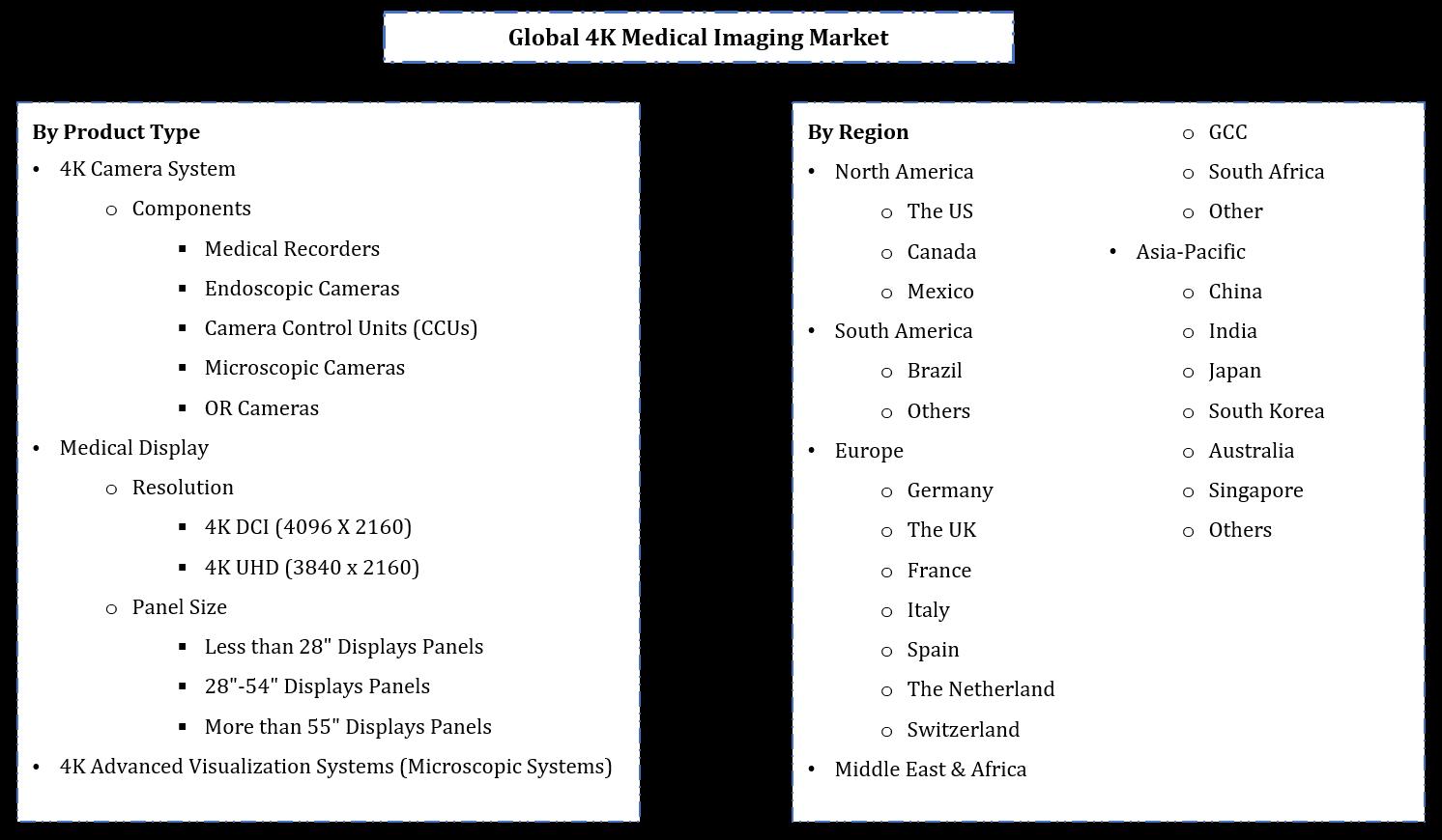 Global 4K Medical Imaging Market Segmentation