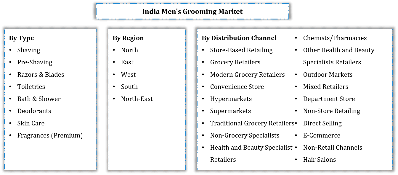 India Men's Grooming Market Segmentation