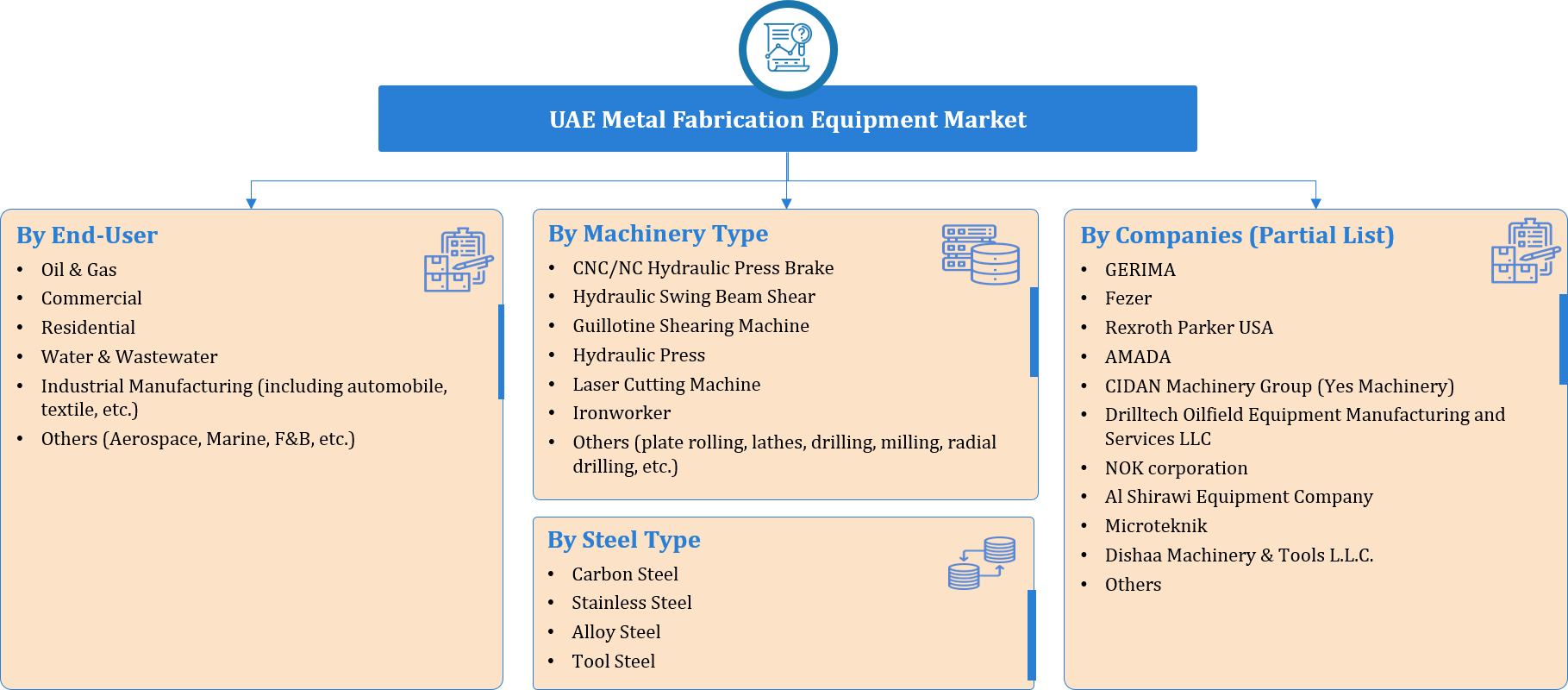 UAE Metal Fabrication Equipment Market Segmentation
