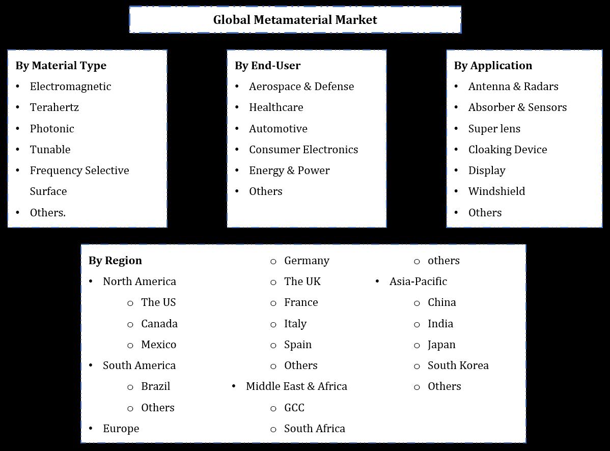 Global Metamaterial Market Segmentation