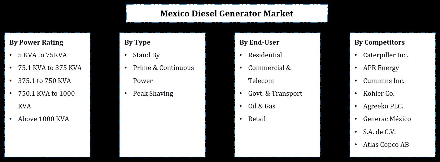 Mexico Diesel Generator Market Segmentation