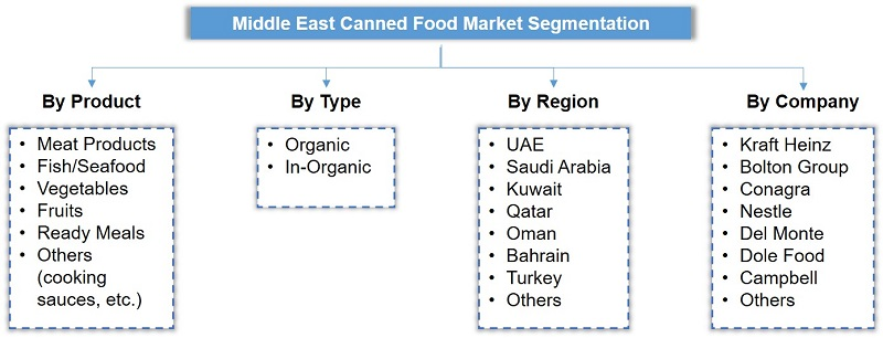 Middle East Canned Food Market Segmentation