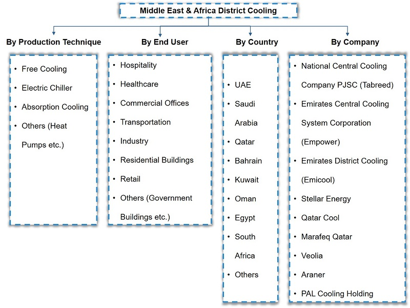 Middle East Africa District Cooling Market Segmentation