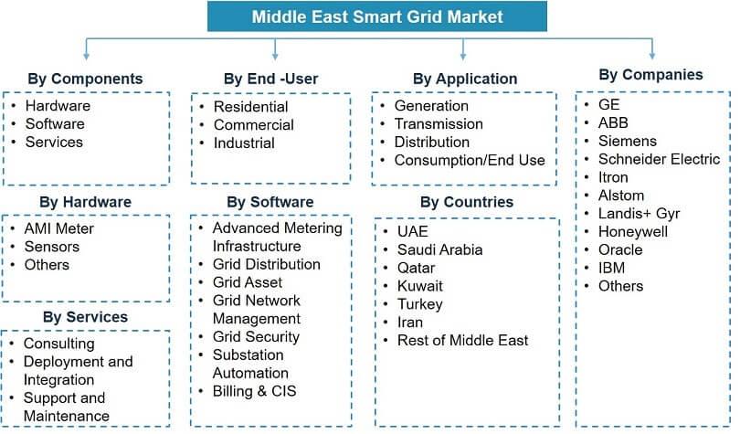 Middle East Smart Grid Market Segmentation
