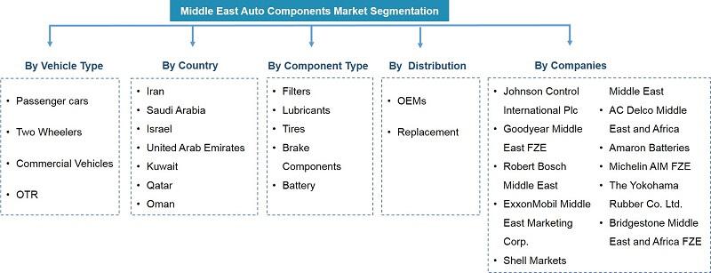 Auto Component Market Segmentation