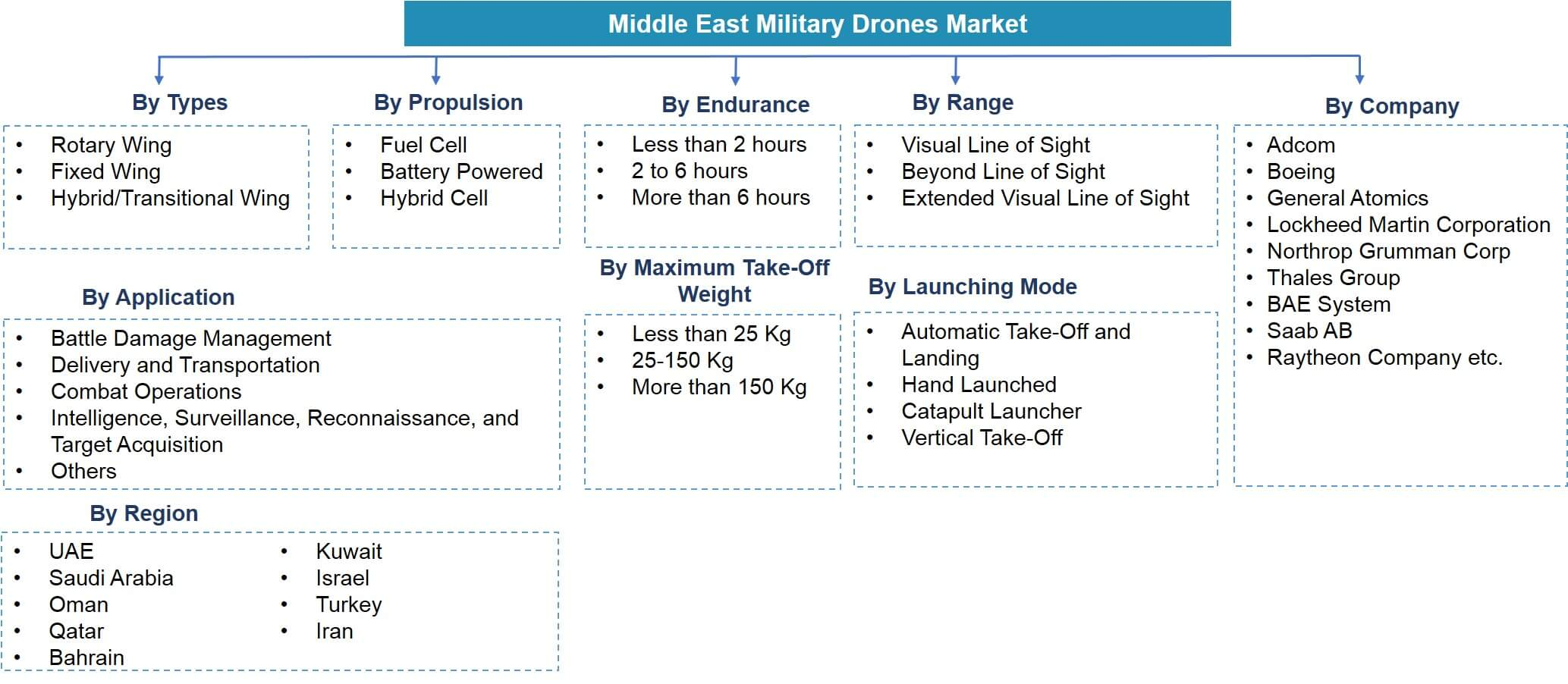 Middle East Military Drones Market Segmentation