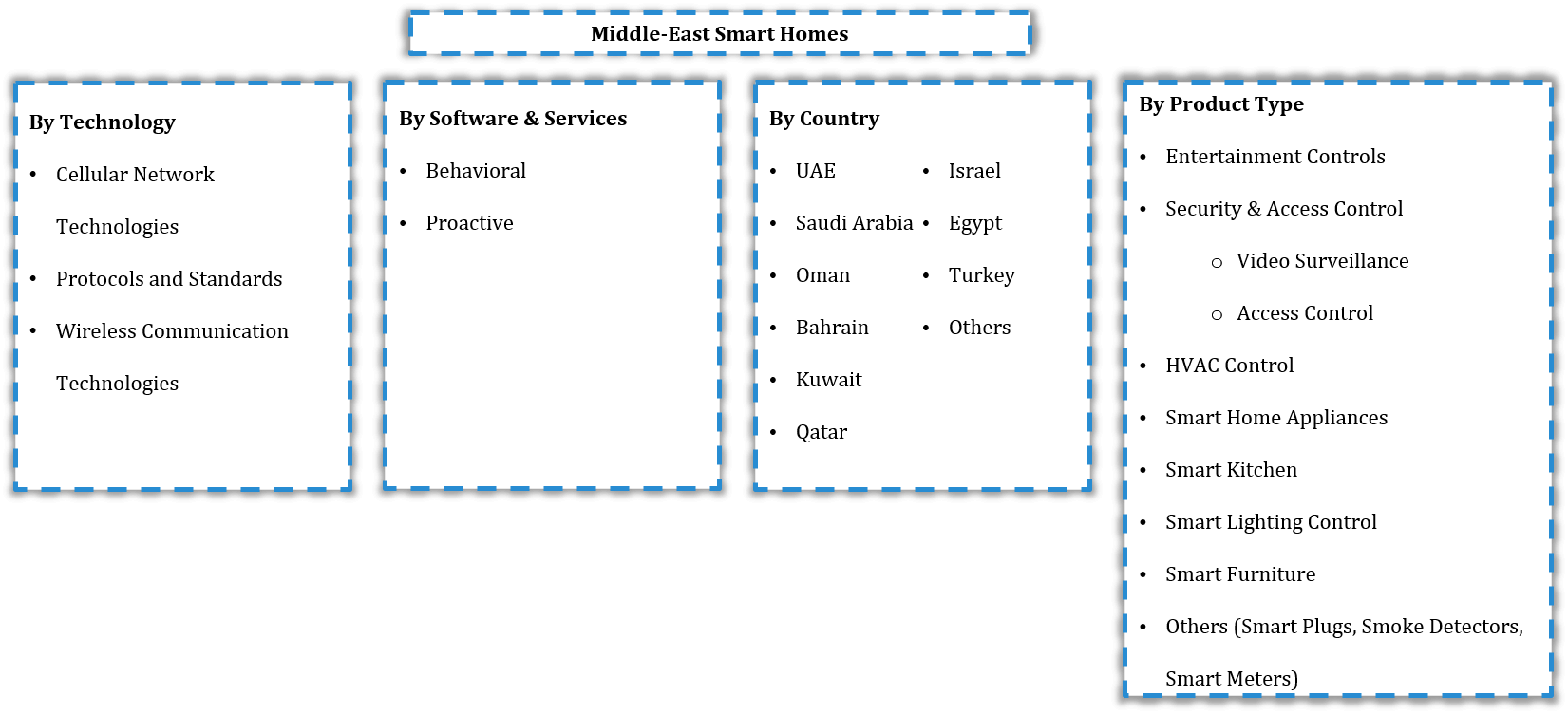 Middle East Smart Homes Market Segmentation