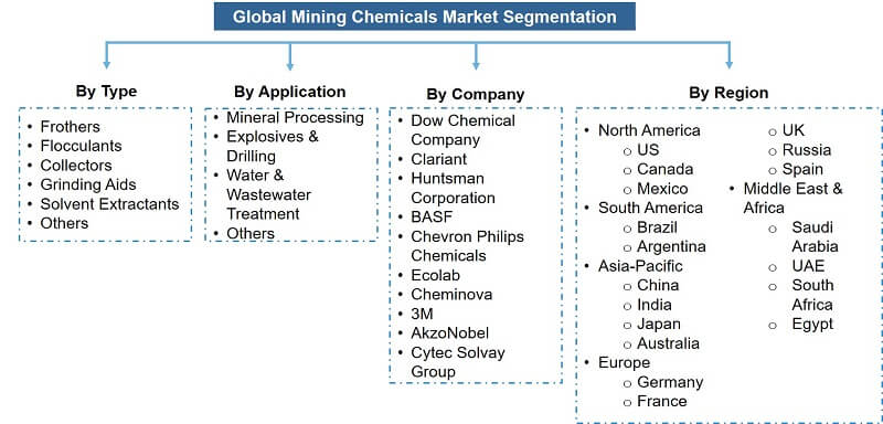 Global Mining Chemicals Market Segmentation