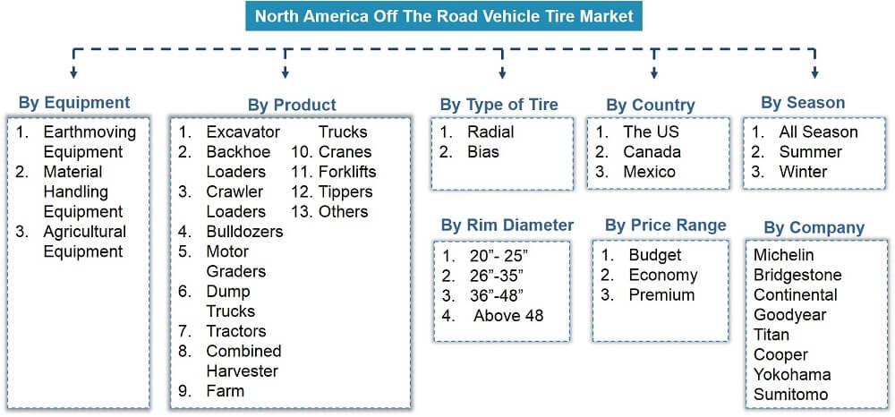 North America Off the Road (OTR) Tire Market Segmentation