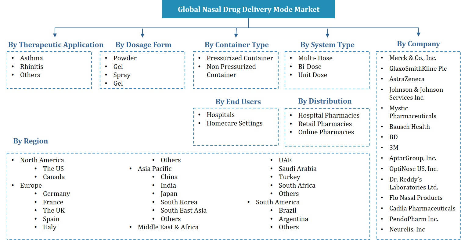 Global Nasal Drug Market Segmentation
