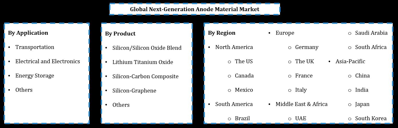 Global Next Generation Anode Materials Market Segmentation