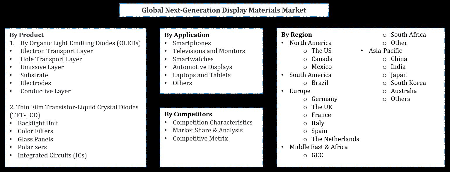 Global Next-Generation Display Materials Market Segmentation