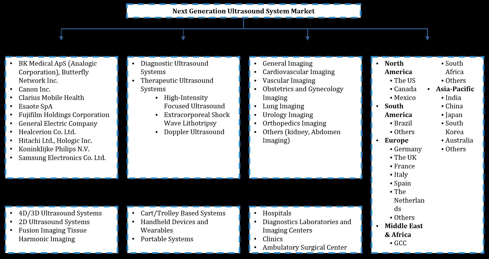Global Next-Generation Ultrasound System Market Segmentation
