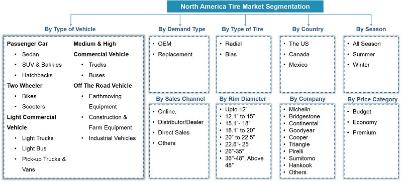North America Tire Market Segmentation