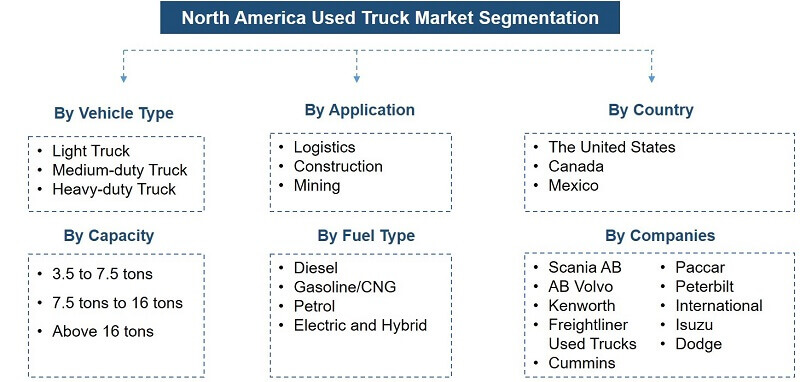 North America Used Truck Market Segmentation