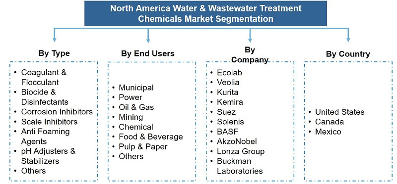 North America Water and Wastewater Treatment Chemicals Market Segmentation