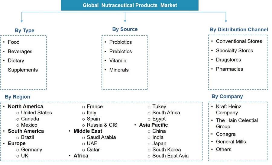 Nutraceutical Market Segmentation