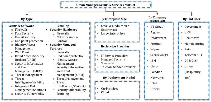 Oman Managed Security Market Segmentation