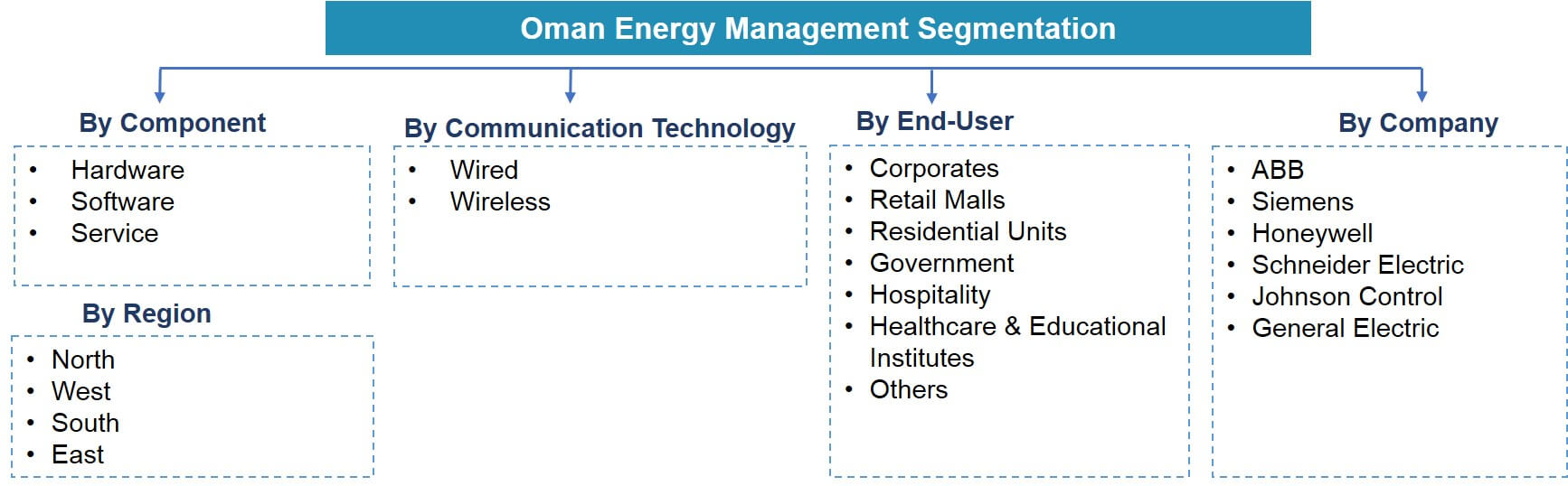 Oman Energy Management Market Segmentation