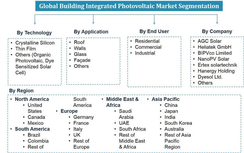 Global Building Integrated Photo Voltaics Market Segmentation
