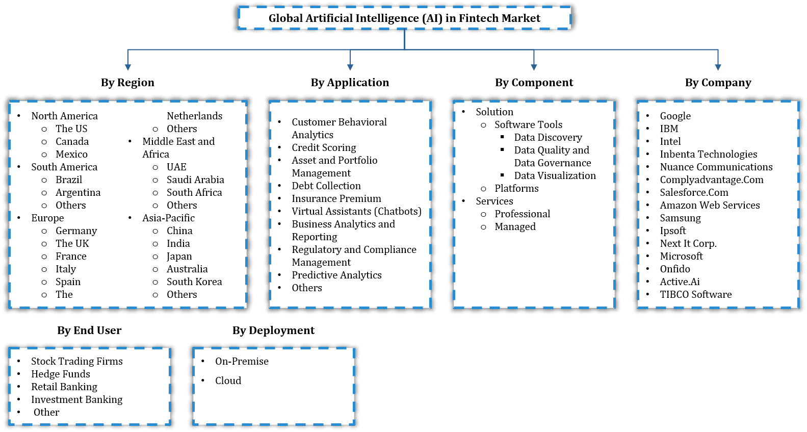 Artificial Intelligence (AI) in Fintech Market Segmentation