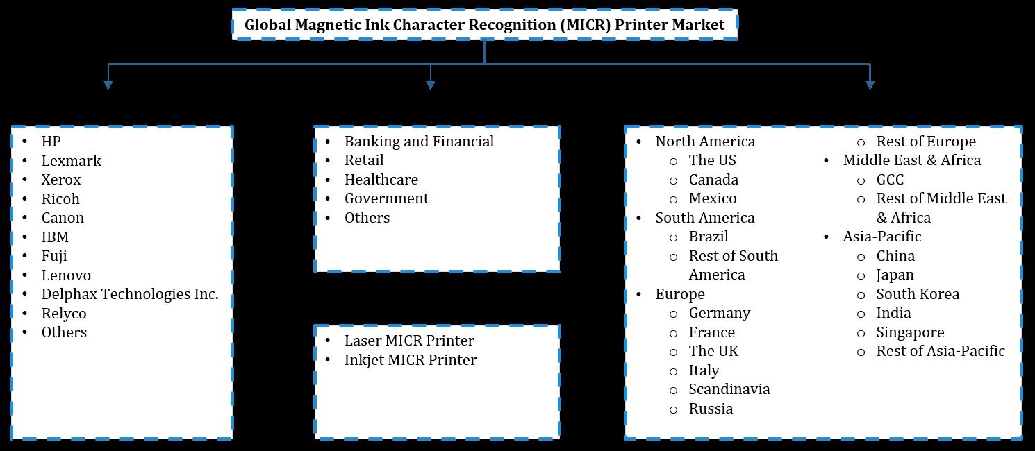 Global Magnetic Ink Character Recognition (MICR) Printer Market Segmentation