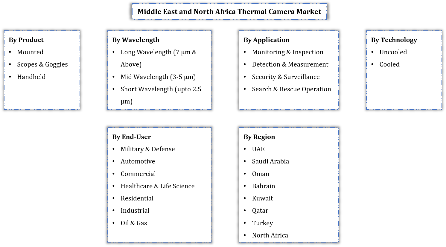 Middle East and North Africa Thermal Camera Market Segmentation