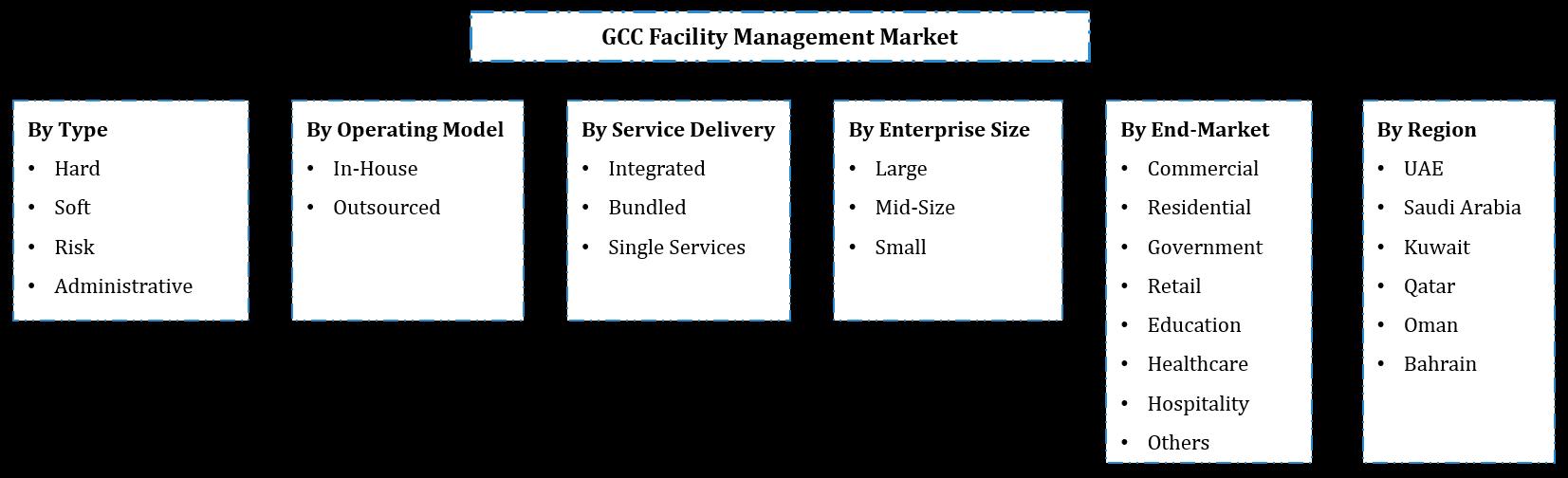 GCC Facility Management Market Segmentation