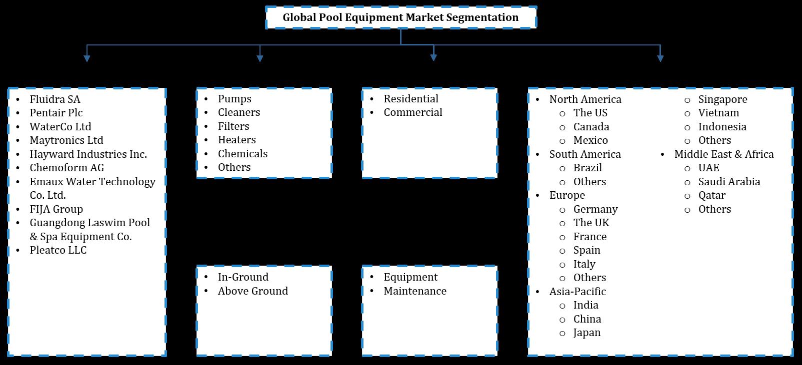 Global Pool Equipment Market Segmentation