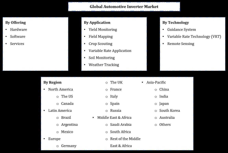 Global Precision Agriculture Market Segmentation